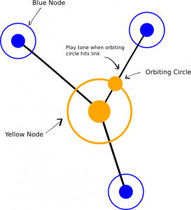 Overview of node functionality