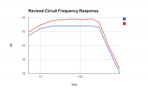 Red: Simulated Blue: Actual Circuit
