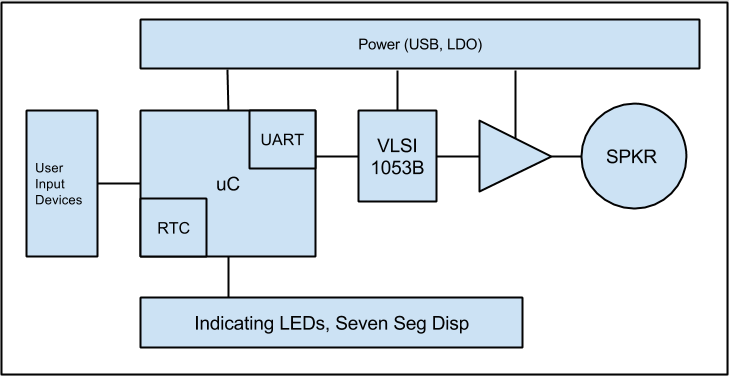 nyanClock Block Diagram
